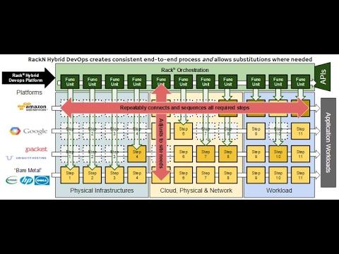 RackN Demo: Kubernetes v1.5 Hybrid & Parallel Install via Digital Rebar & Kargo (Part 1)
