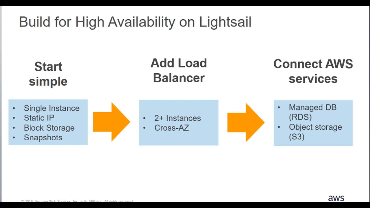Building High Availability Apps on Lightsail: Load Balancing and Block  Storage