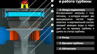Устройство и работа турбины (Чебоксарская ГЭС)(, 2015-03-03T10:07:54.000Z)