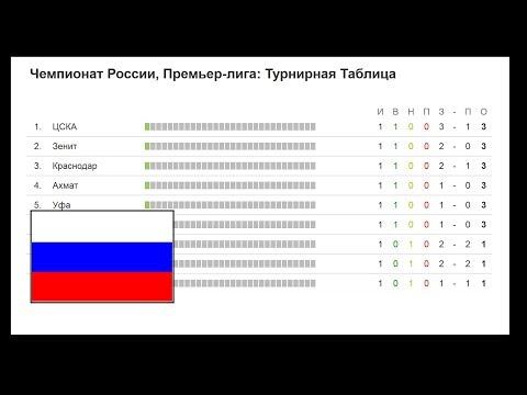 Чемпионат России по футболу 2017-2018. РФПЛ. 3 тур. Все результаты, турнирная таблица и расписание.