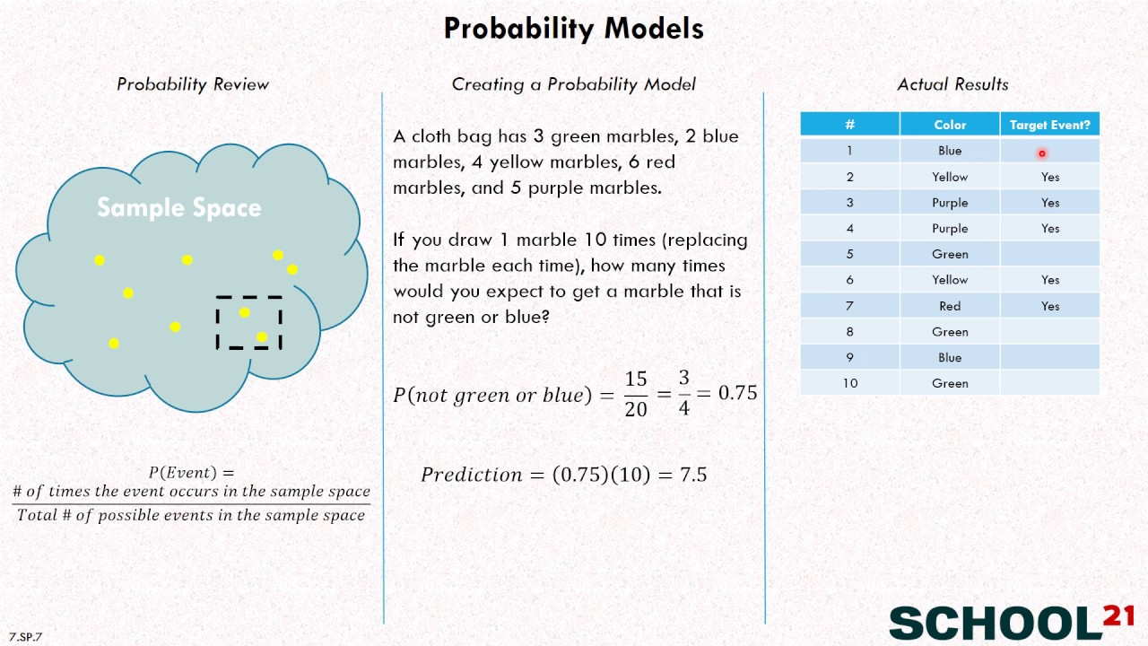 small resolution of Probability Models (examples