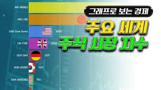 주요 세계 주식 시장 지수(Major World Sto…