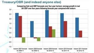 A New Theory of Economic Growth - Professor Douglas McWilliams