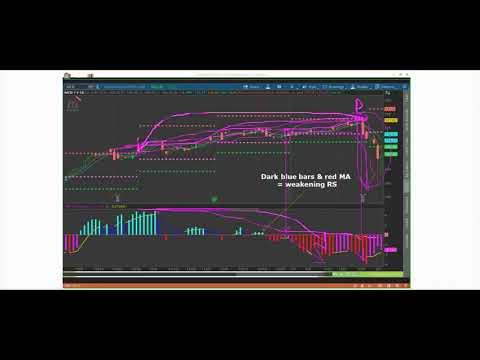 jp seasonal sectors using TOS with John Person PMC indicator