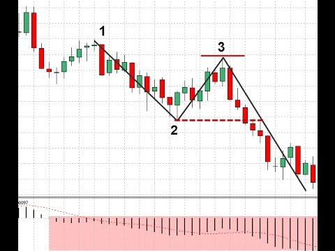 Forex 1-2-3 strategia download