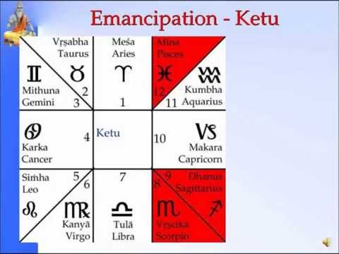 Panchanga: Ketu -Emancipation Slide 3 0f 35