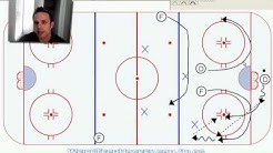 Hockey Power Play: Breakout