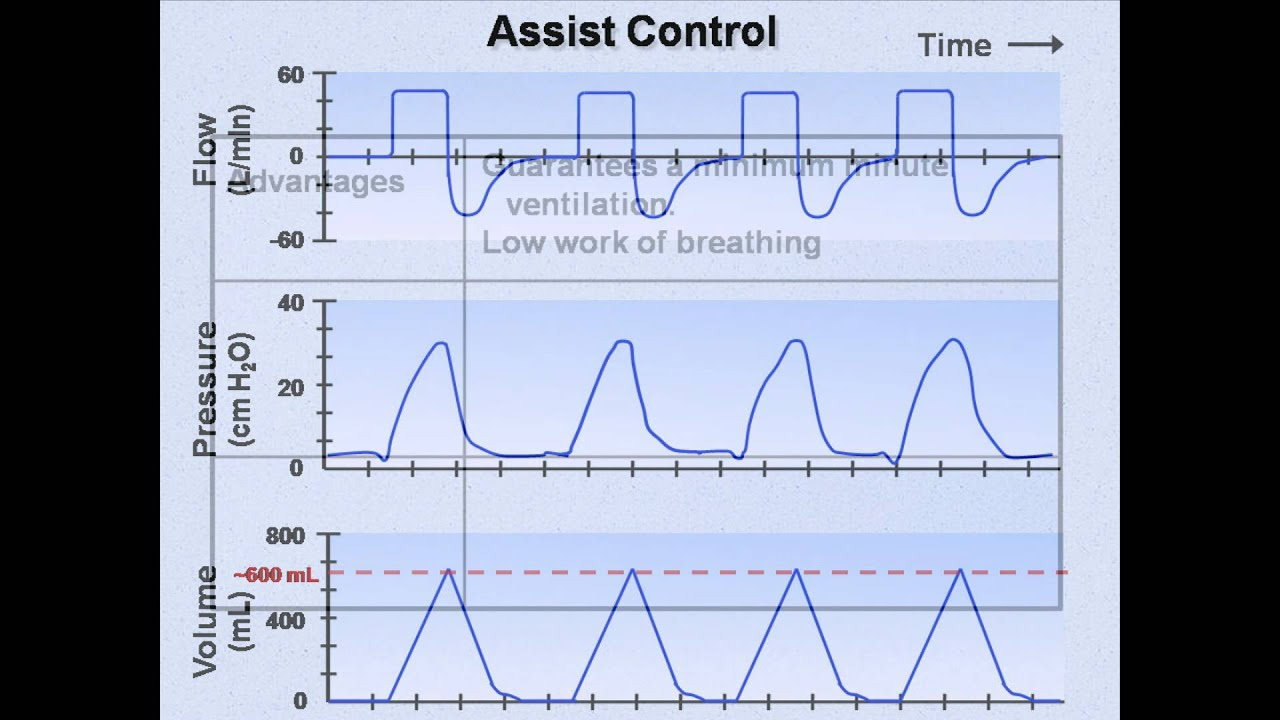 ventilator modes (mechanical ventilation - lecture 7) - youtube