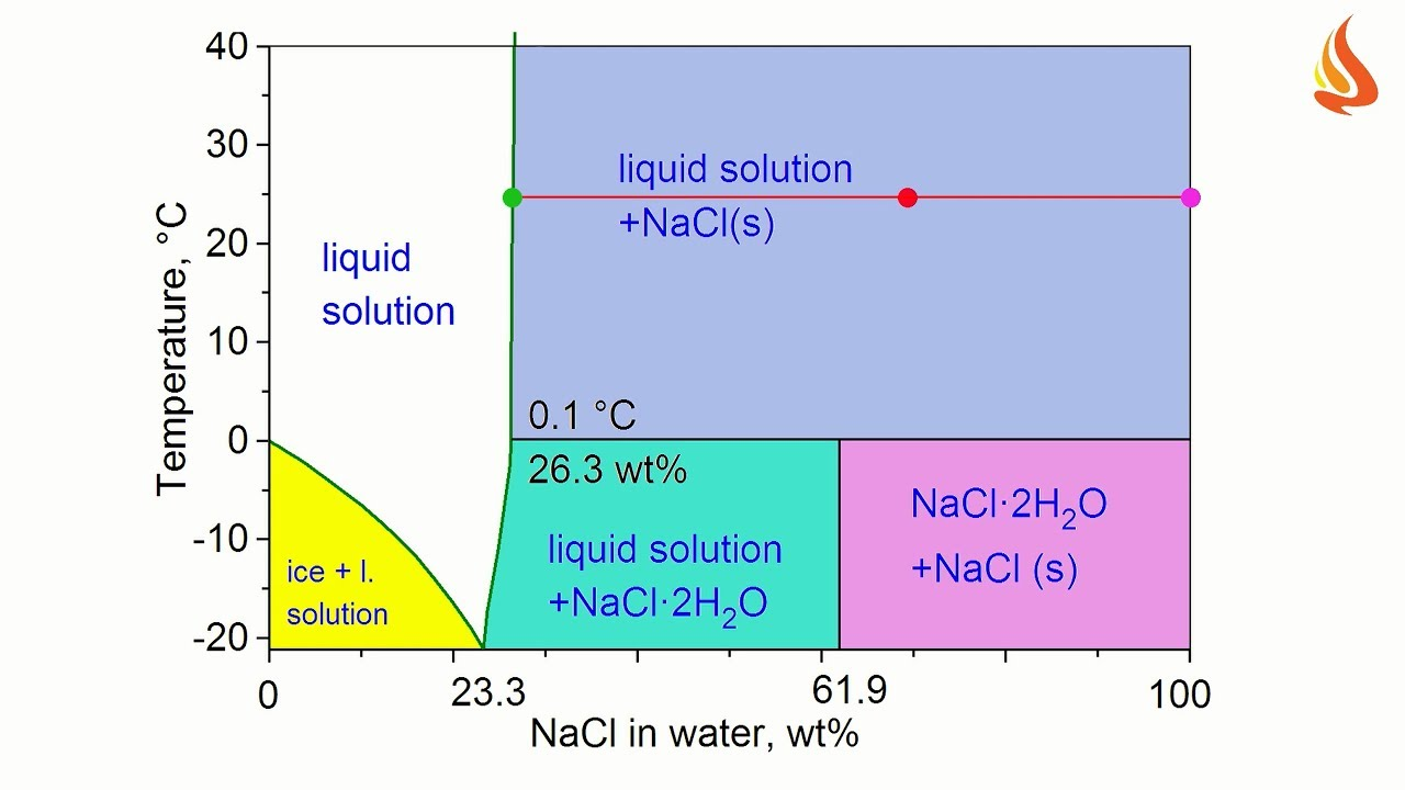 Nacl Phase Diagram On Wiring Diagram