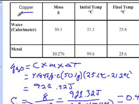 Specific Heat Lab Calculations