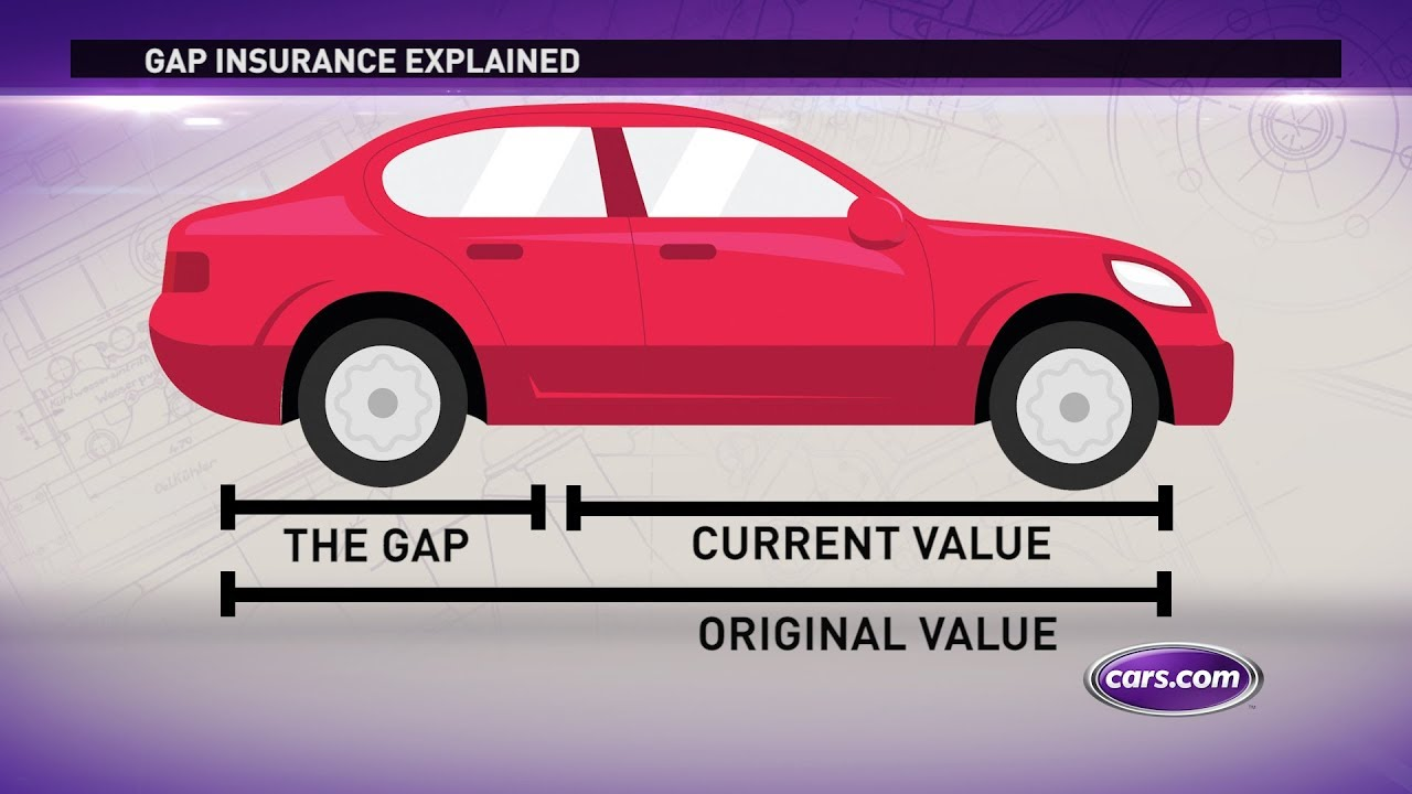 What is Gap Insurance? - YouTube