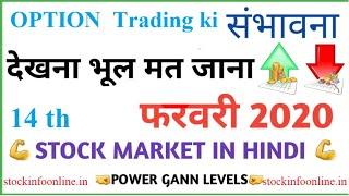 #option Trading analysis today market