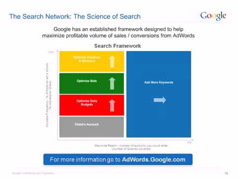 Intro to Online Advertising (Google)