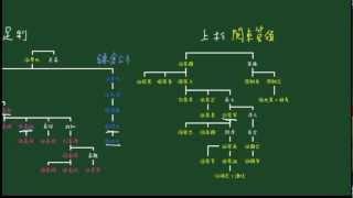 わかる歴史【戦国列伝】鎌倉公方と関東管領
