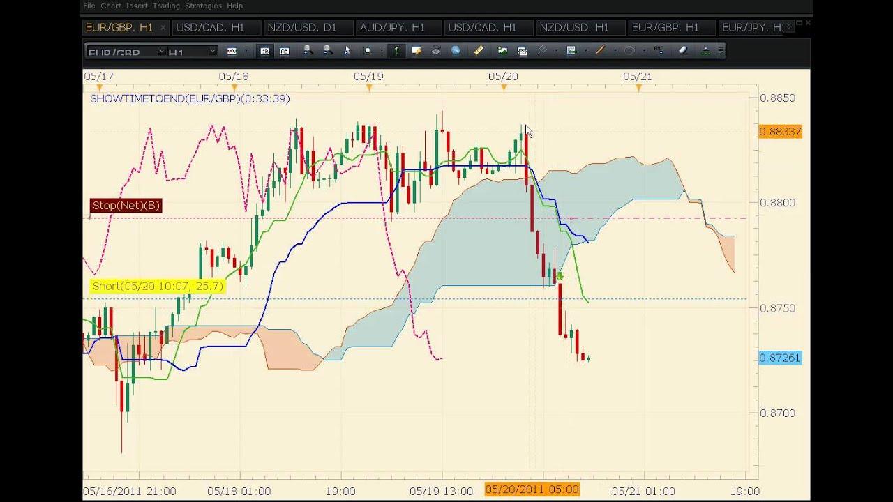 About Programming Of Ichimoku Ea Profitable Trading Strategies