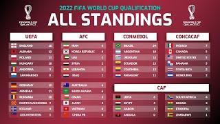 UPDATE STANDING TABLE FIFA WORLD CUP 2022 QUALIFICATION - 09/2021 | JunGSa Football
