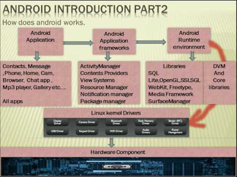 Android tutorial in hindi lec -2  What is DVM (How does android works.)