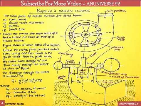ANUNIVERSE 22 - NOTES - FM  -  KAPLAN TURBINE (AXIAL FLOW REACTION TURBINE)