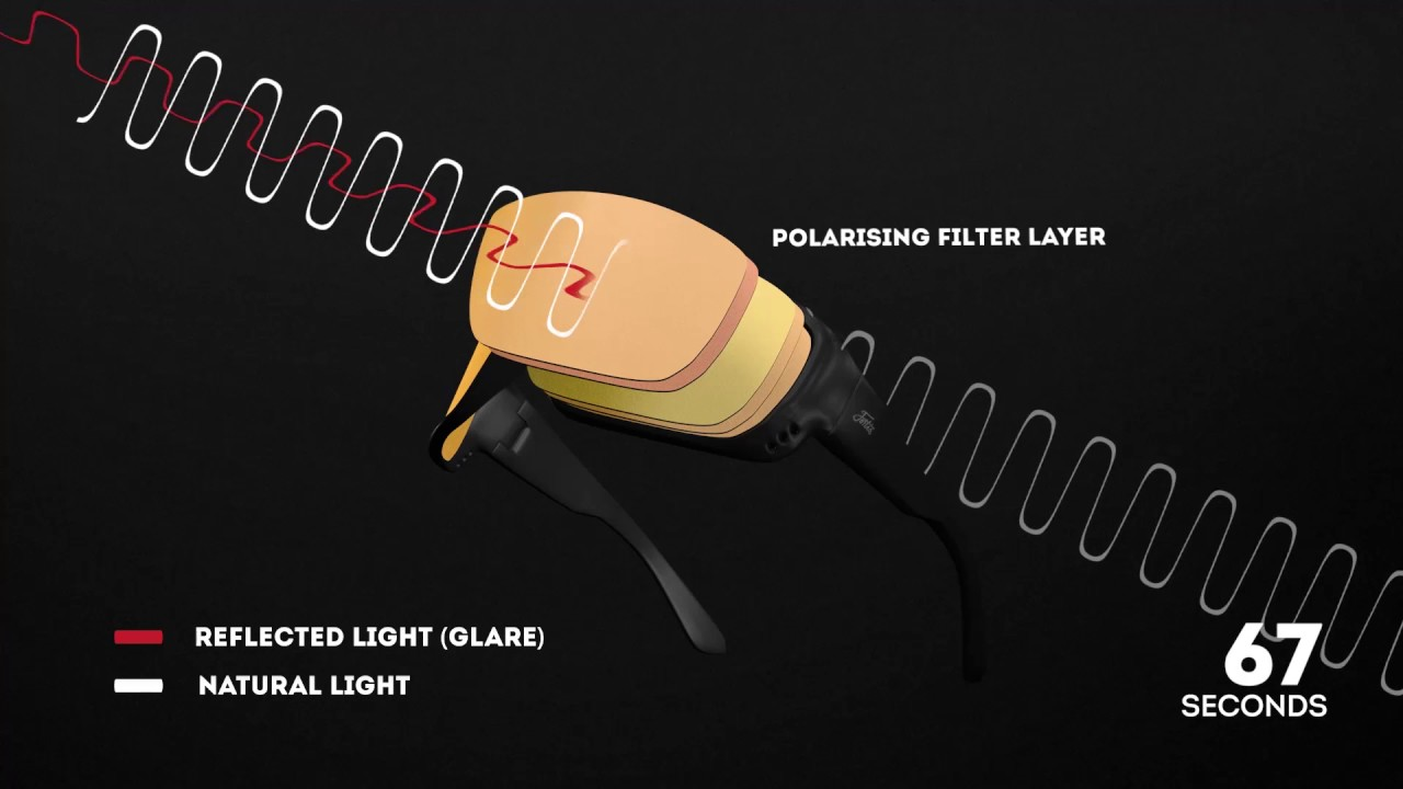 f15b79d4448e How do polarised sunglasses work? - YouTube