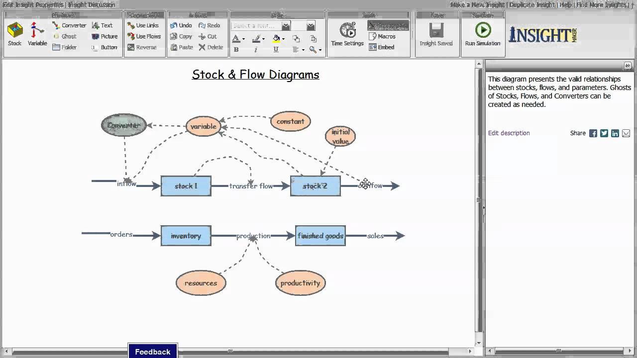 Stock & Flow Diagrams  YouTube