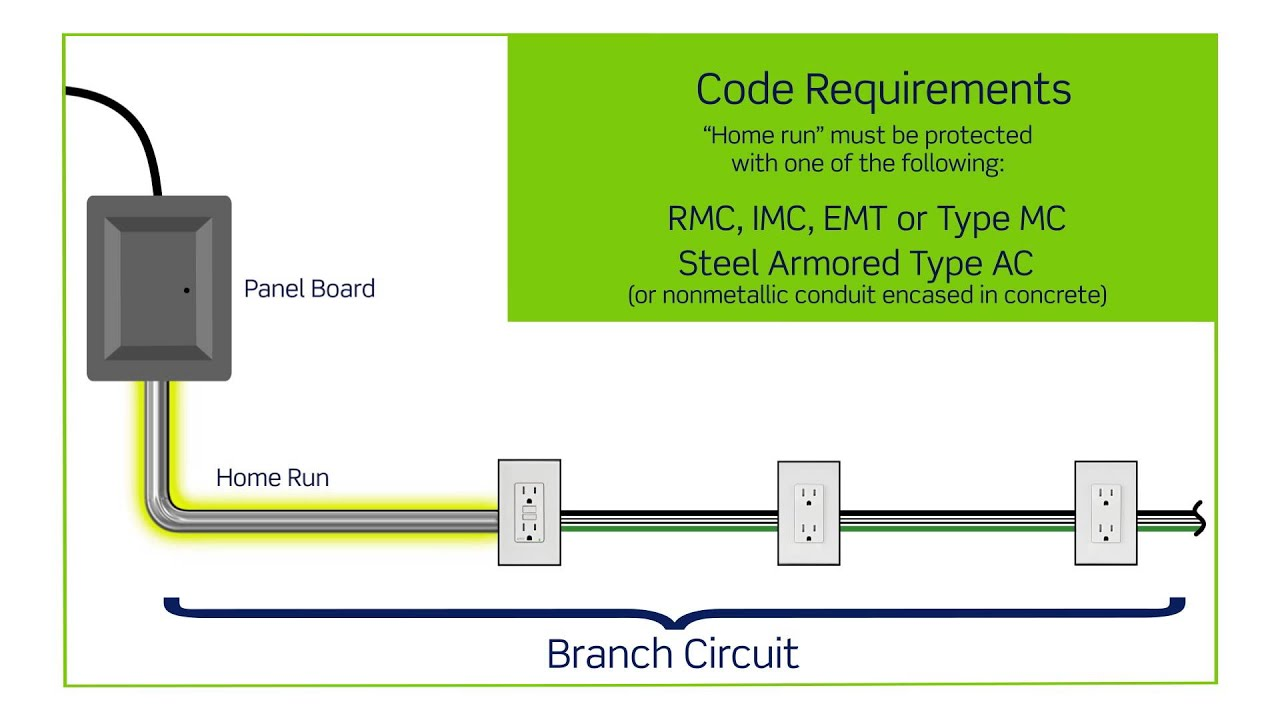 nec wiring code for home [ 1280 x 720 Pixel ]