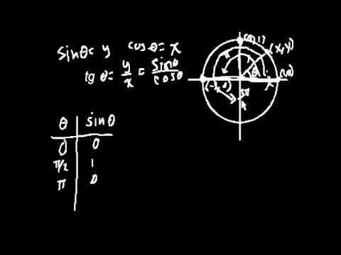 График функции y=sin x