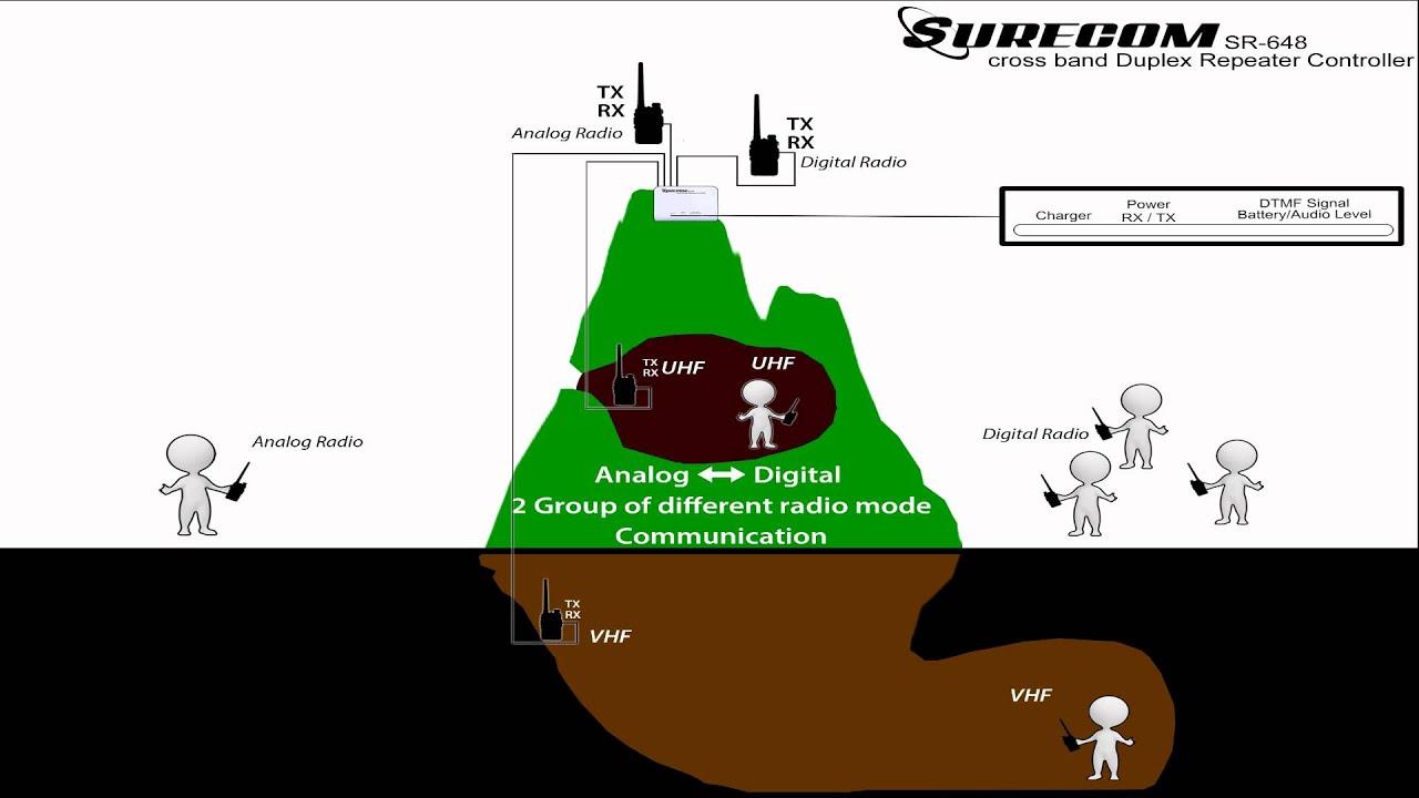 SR-648 Duplex Repeater Controller Brief introduction