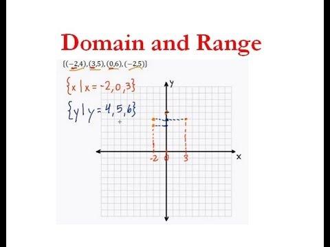 Image Result For Algebra Domain And Range