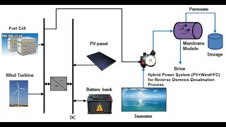 Hybrid Fuel Cell | Photovoltaic | Wind Power | for Reverse Osmosis | Desalination | Matlab/Simulink