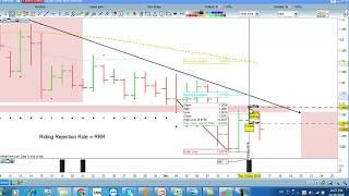 Chiến lược giao dịch Forex ngắn hạn Black Signal P.1