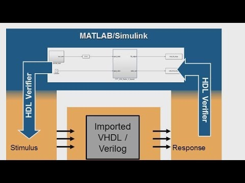 Import HDL for Cosimulation with Simulink
