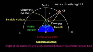 Celestial Navigation _Altitude  Correction Part 2_ Observed Altitude and Apparent Altitude
