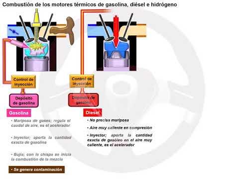 Motor de combustión de hidrógeno (2/4)