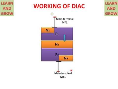 DIAC ! LEARN AND GROW