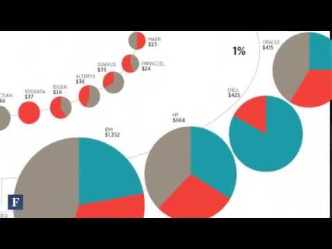 The Big Data Industry Atlas | Forbes