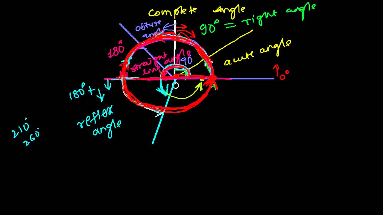 Complete Angle & Review to Acute Angle, Right Angle,Obtuse Angle,Straight  Angle Reflex Angle