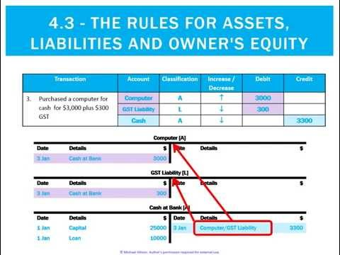 4.3 The Rules for Assets, Liabilities and Owner's Equity