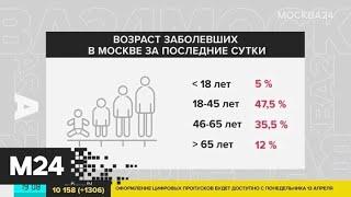 Число заразившихся COVID-19 в Москве за сутки выросло на 1 306 человек - Москва 24
