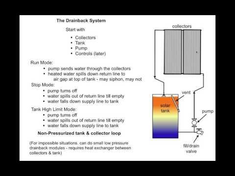 Ben Gravely   Solar Thermal Webinar   Ep 06