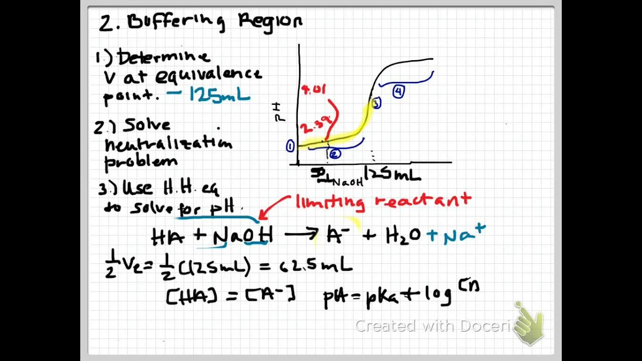 Ph Titration Curve Calculations For Weak Acid Strong Base