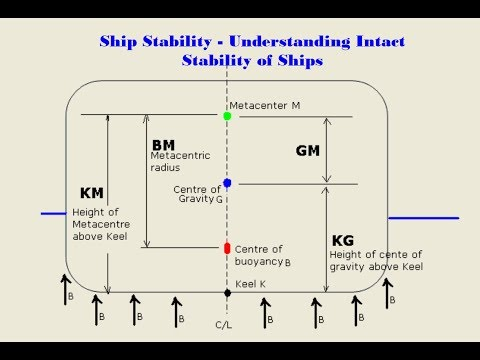 Ship Stability – HOW to Understanding Intact Stability of Ships _ Naval architect for All