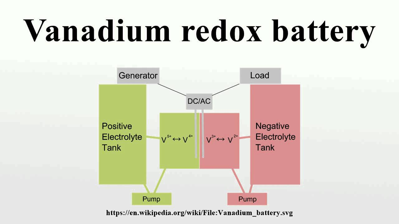 vanadium redox battery youtube. Black Bedroom Furniture Sets. Home Design Ideas