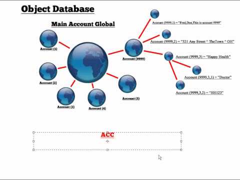 Why object database is better than a relational database!