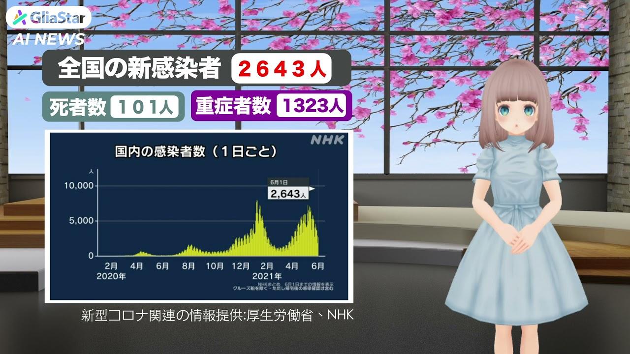 【新型コロナ】全国で新たに2643人の感染発表(令和2年6月1日)