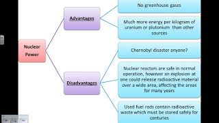 Advantages and Disadvantages of using Fossil Fuels, Nuclear and Renewable Energy Sources GCSE Physic