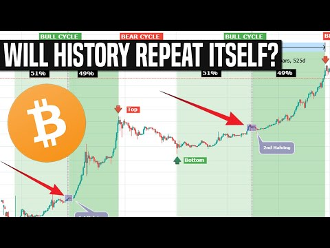 The Long-Term Bitcoin Cycle | We're Just Getting Started