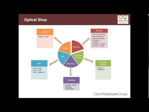 Optical Shop Business Intelligence Framework