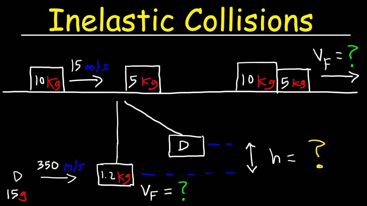 Inelastic Collision Physics Problems In One Dimension