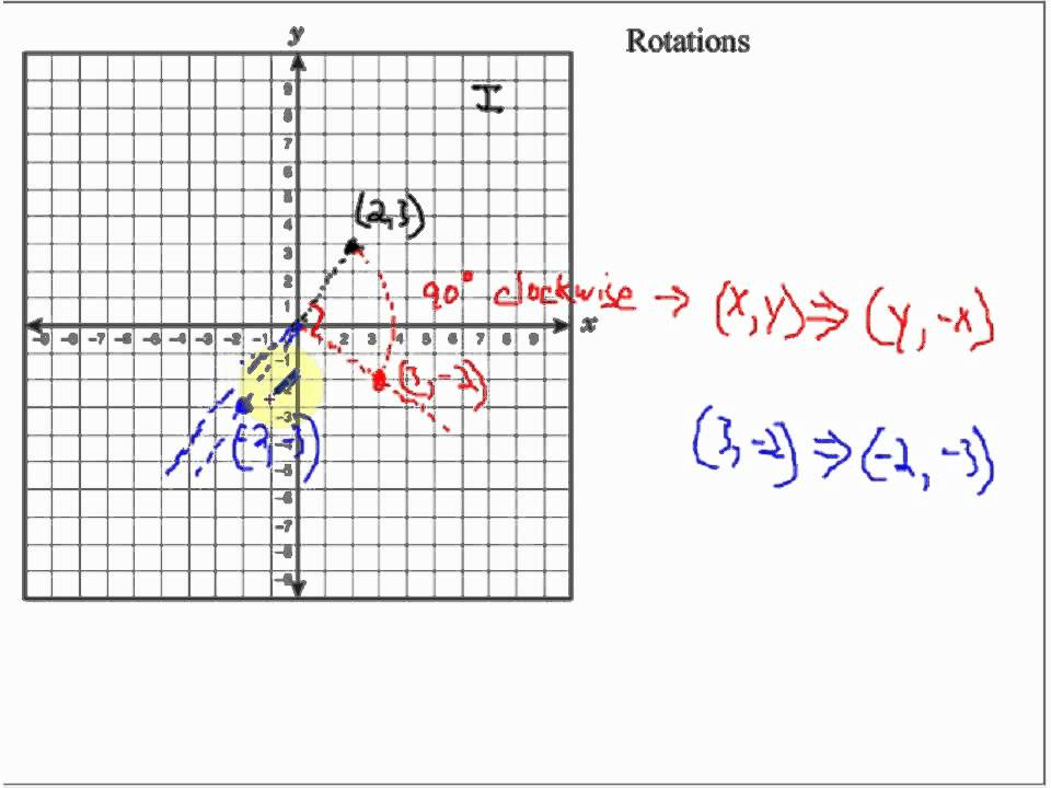 Rotations in the Coordinate Plane - YouTube