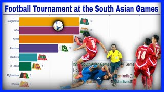 FOOTBALL at the SOUTH ASIAN GAMES since 1984: ALL-TIME Rankings | MEN'S Tournament Weighted Rankings